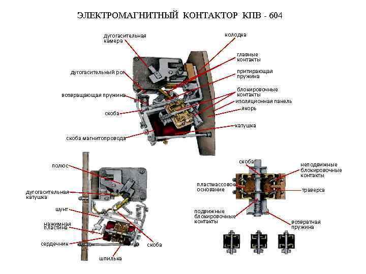 ЭЛЕКТРОМАГНИТНЫЙ КОНТАКТОР КПВ - 604 колодка дугогасительная камера главные контакты притирающая пружина дугогасительный рог