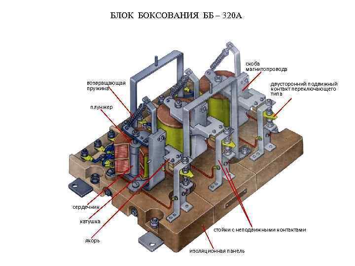 БЛОК БОКСОВАНИЯ ББ – 320 А скоба магнитопровода возвращающая пружина двусторонний подвижный контакт переключающего