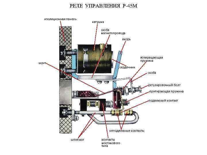 РЕЛЕ УПРАВЛЕНИЯ Р-45 М изоляционная панель катушка скоба магнитопровода якорь возвращающая пружина шунт сердечник