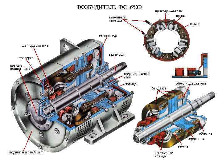 ВОЗБУДИТЕЛЬ ВС -650 В выводные провода щеткодержатель щетка шины вентилятор щеткодержатель траверса вал якоря