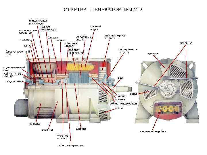 СТАРТЕР – ГЕНЕРАТОР ПСГУ– 2 миканитовая прокладка корпус коллекторная коллектора пластина бандаж траверса замок