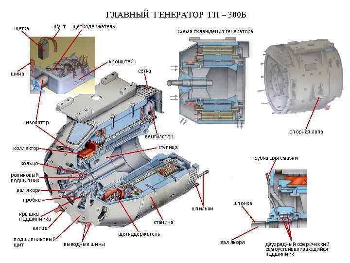 ГЛАВНЫЙ ГЕНЕРАТОР ГП – 300 Б шунт щетка щеткодержатель схема охлаждения генератора кронштейн сетка