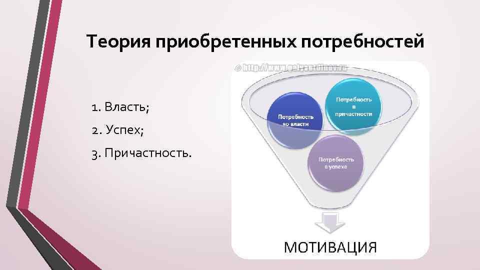 Теория приобретенных потребностей 1. Власть; 2. Успех; 3. Причастность.