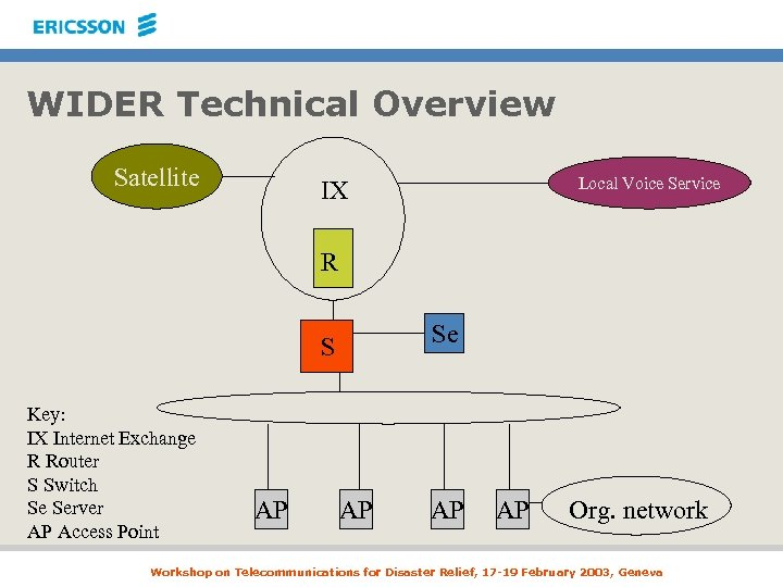 WIDER Technical Overview Satellite Local Voice Service IX R Se S Key: IX Internet