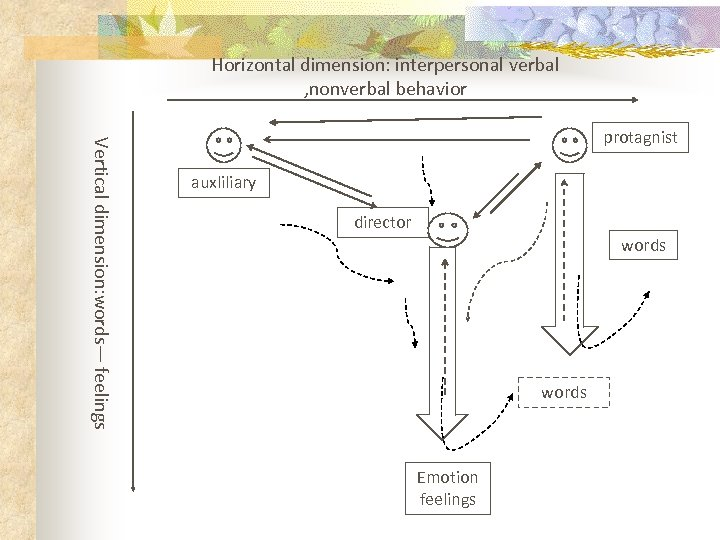 Horizontal dimension: interpersonal verbal , nonverbal behavior Vertical dimension: words— feelings protagnist auxliliary director