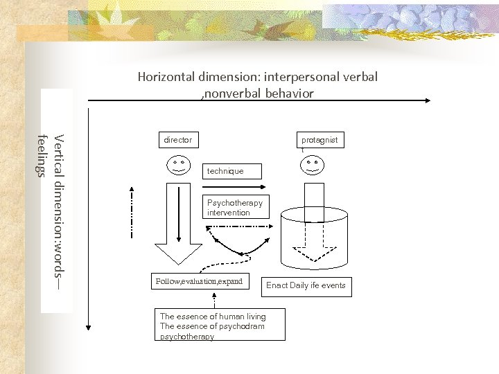 Horizontal dimension: interpersonal verbal , nonverbal behavior Vertical dimension: words— feelings director protagnist t