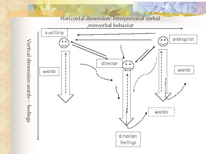 Horizontal dimension: interpersonal verbal , nonverbal behavior auxliliary Vertical dimension: words— feelings protagnist director