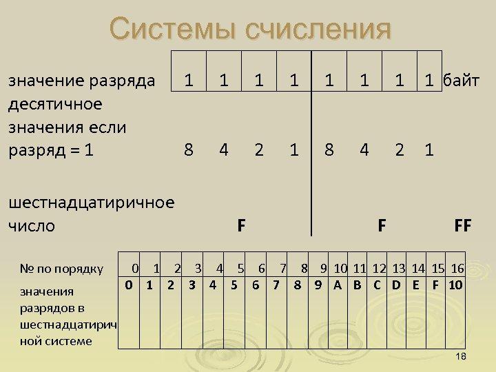 Системы счисления значение разряда десятичное значения если разряд = 1 1 1 1 1