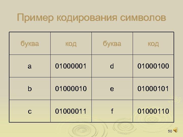 Пример кодирования символов буква код a 01000001 d 0100 b 01000010 e 01000101 c