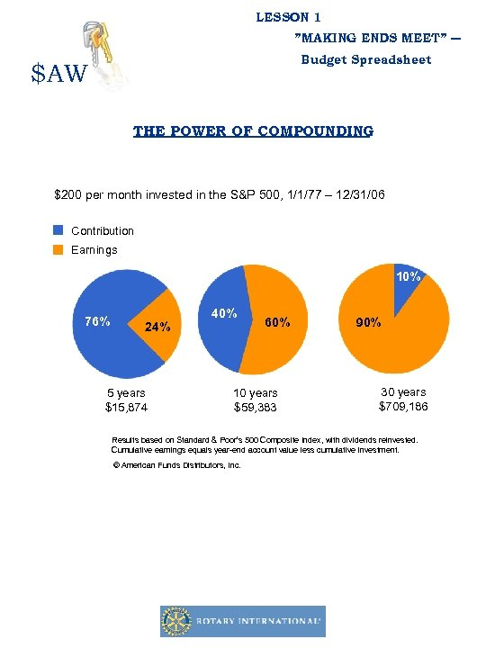 """LESSON 1 """"MAKING ENDS MEET"""" ― Budget Spreadsheet $AW THE POWER OF COMPOUNDING $200"""