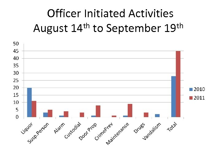 Officer Initiated Activities August 14 th to September 19 th