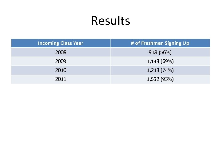 Results Incoming Class Year # of Freshmen Signing Up 2008 918 (56%) 2009 1,
