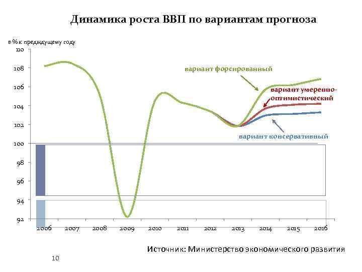 Динамика роста ВВП по вариантам прогноза в % к предыдущему году 110 108 вариант