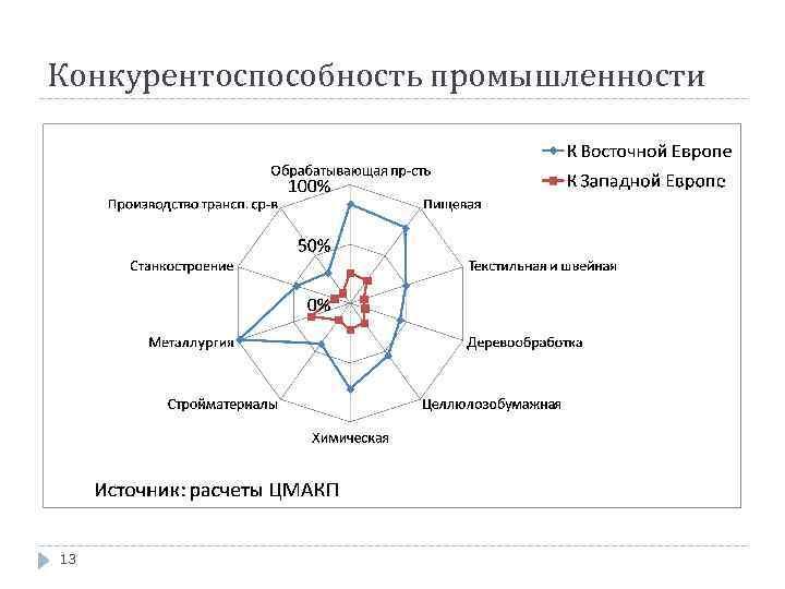 Конкурентоспособность промышленности 13