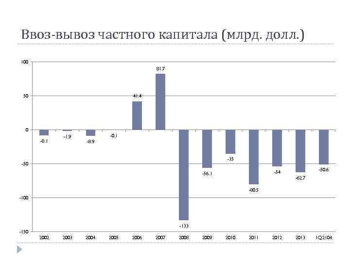 Ввоз-вывоз частного капитала (млрд. долл. ) 100 81. 7 50 41. 4 0 -8.