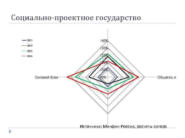 Социально-проектное государство Экономика 140% 2013 2014 130% 2015 120% 2016 110% 100% Силовой блок