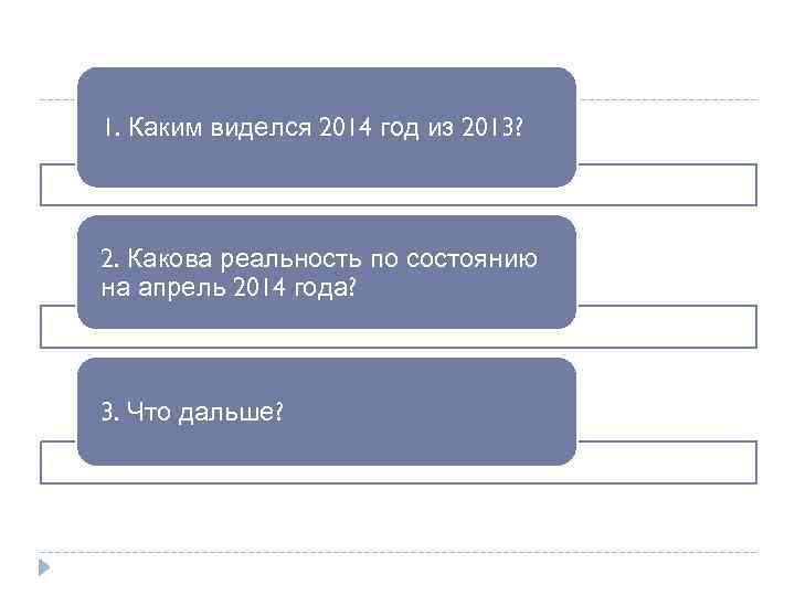 1. Каким виделся 2014 год из 2013? 2. Какова реальность по состоянию на апрель