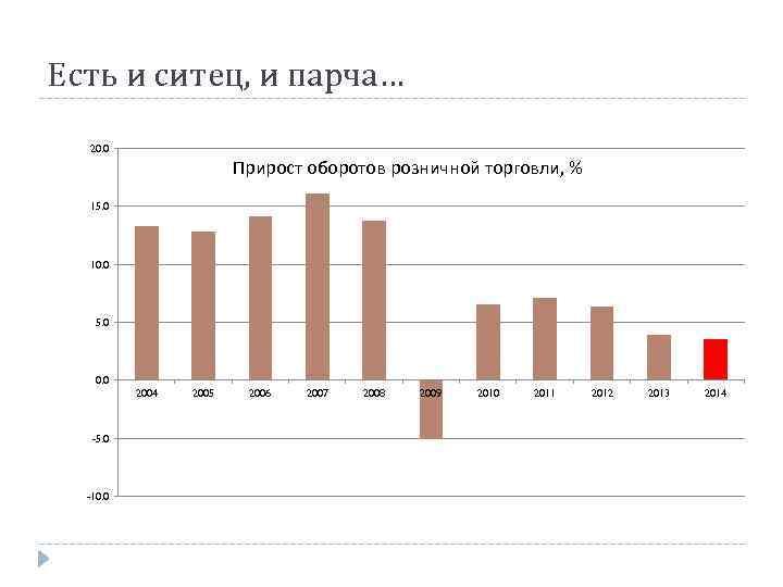 Есть и ситец, и парча… 20. 0 Прирост оборотов розничной торговли, % 15. 0