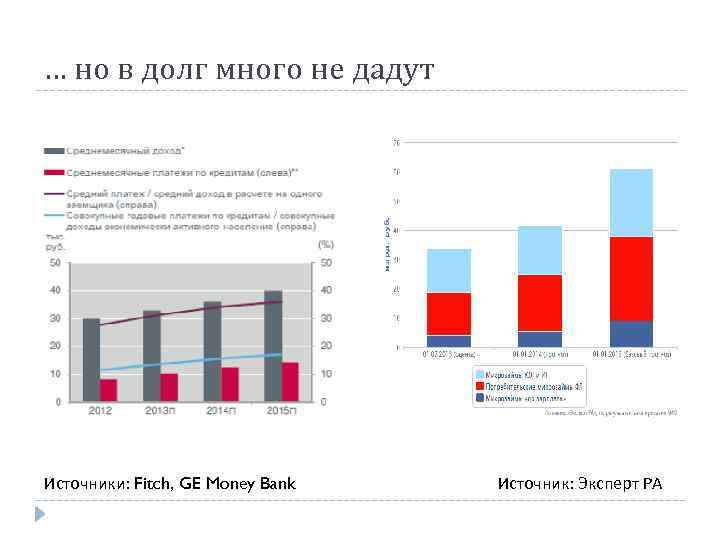 … но в долг много не дадут Источники: Fitch, GE Money Bank Источник: Эксперт