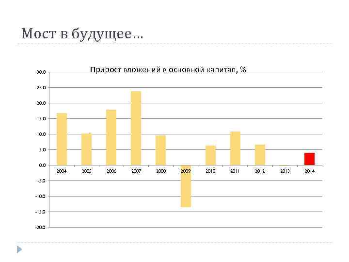 Мост в будущее… Прирост вложений в основной капитал, % 30. 0 25. 0 20.