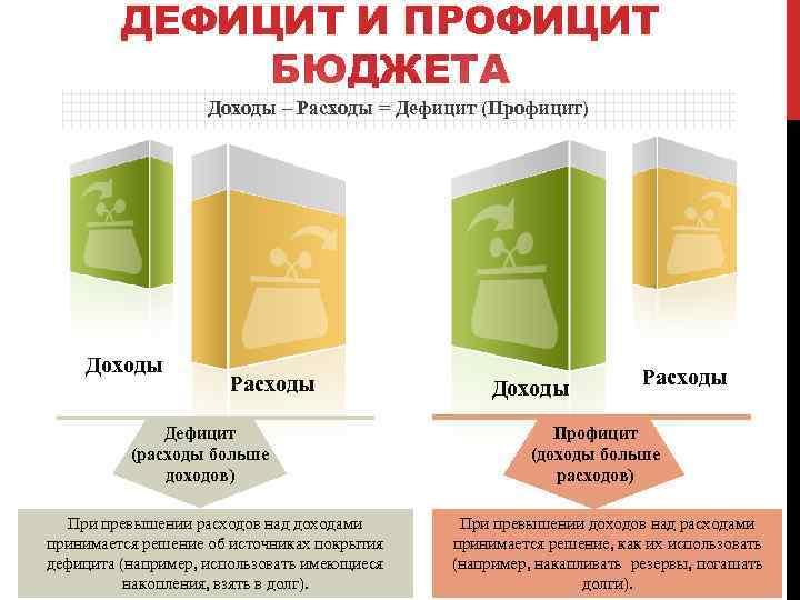 Бюджетный Профицит Шпаргалка