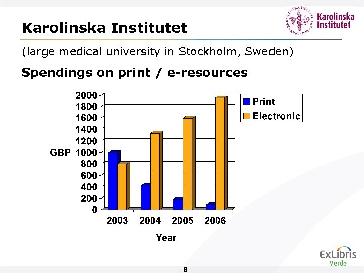 Karolinska Institutet (large medical university in Stockholm, Sweden) Spendings on print / e-resources 8