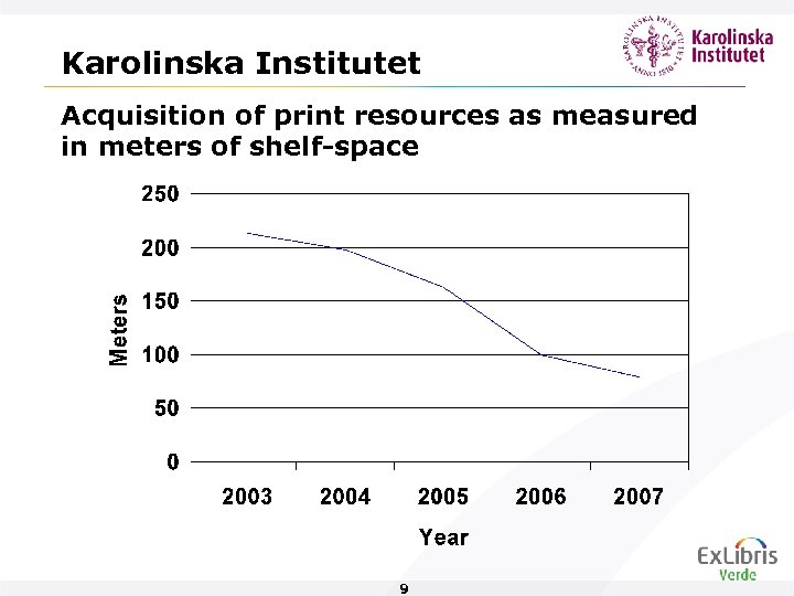 Karolinska Institutet Acquisition of print resources as measured in meters of shelf-space 9