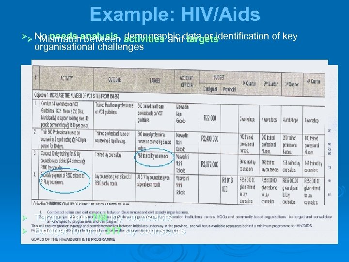 Example: HIV/Aids ØØ No needs analysis, activities anddata or identification of key Mismatch between