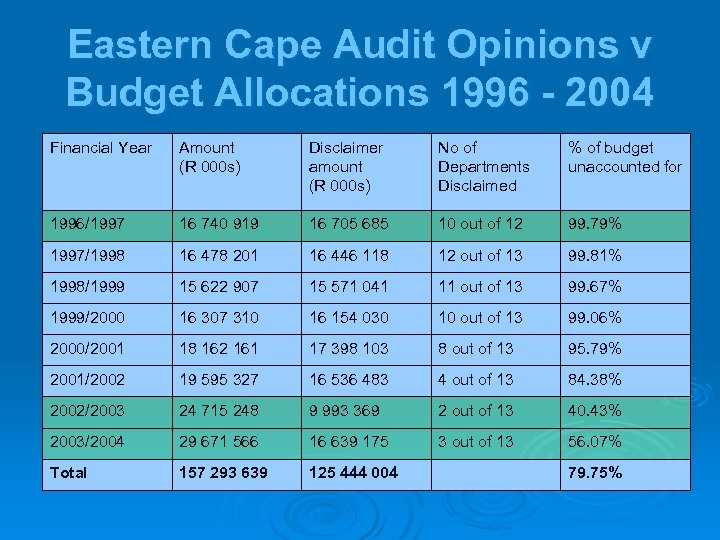 Eastern Cape Audit Opinions v Budget Allocations 1996 - 2004 Financial Year Amount (R