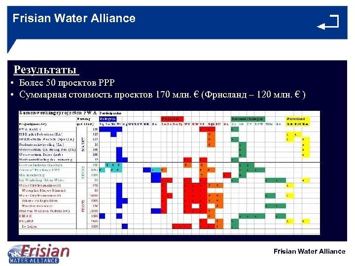 Frisian Water Alliance Результаты • Более 50 проектов PPP • Суммарная стоимость проектов 170