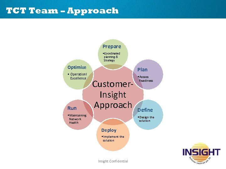 TCT Team – Approach Prepare • Coordinated planning & Strategy Optimize • Operationl Excellence