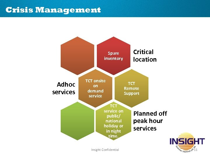 Crisis Management Spare inventory Adhoc services TCT onsite on demand service TCT service on