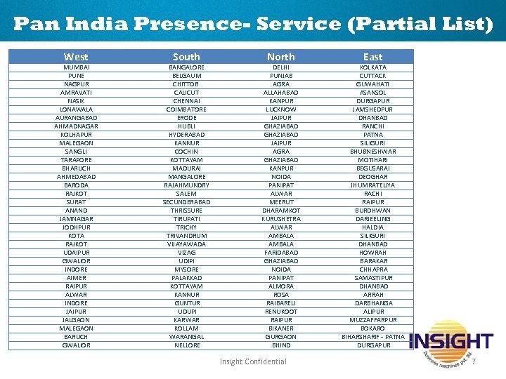 Pan India Presence- Service (Partial List) West MUMBAI PUNE NAGPUR AMRAVATI NASIK LONAWALA AURANGABAD