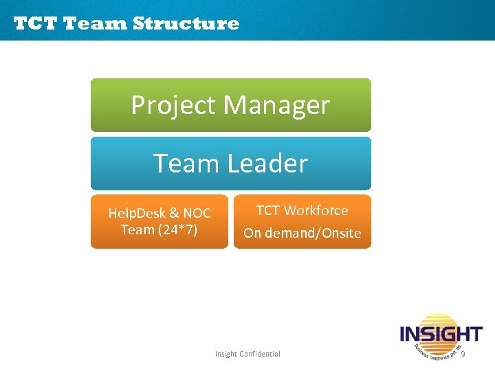 TCT Team Structure Project Manager Team Leader Help. Desk & NOC Team (24*7) TCT