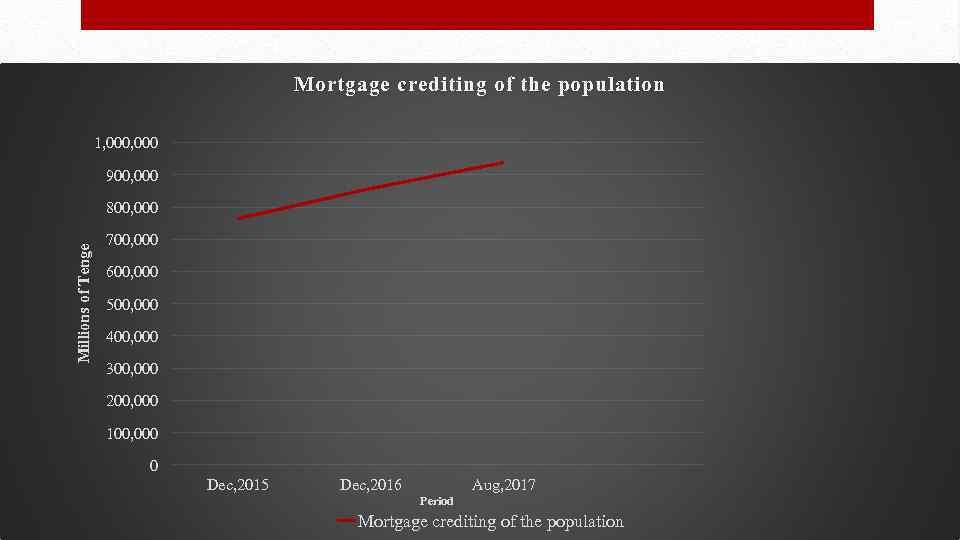 Statistics Mortgage crediting of the population 1, 000 900, 000 Millions of Tenge 800,