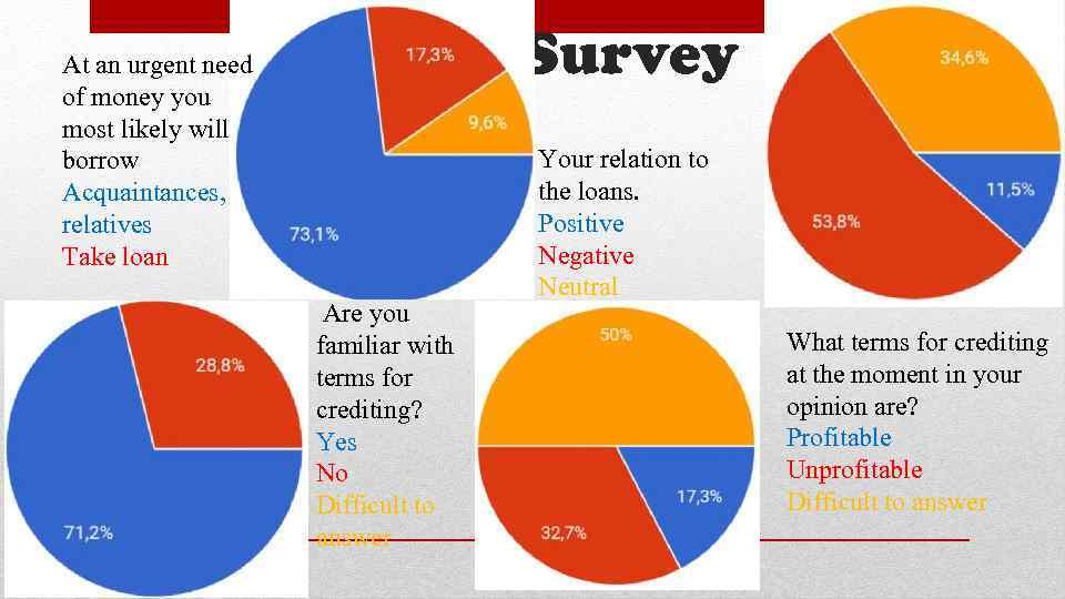 Survey At an urgent need of money you most likely will borrow Acquaintances, relatives