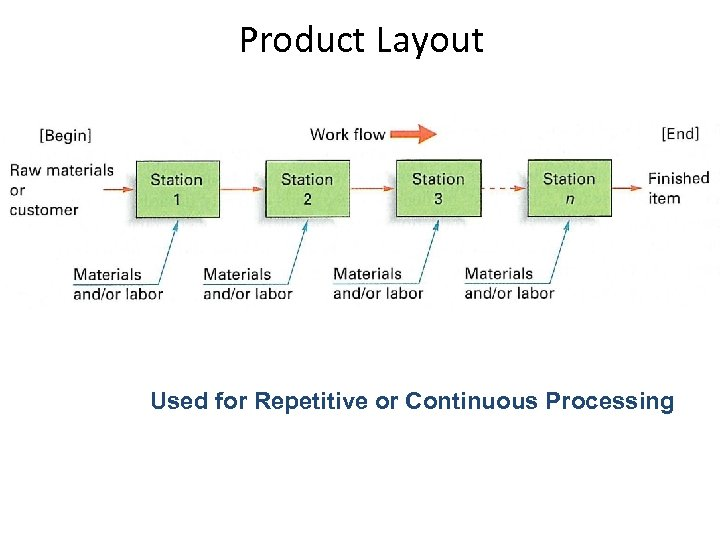 Product Layout Used for Repetitive or Continuous Processing
