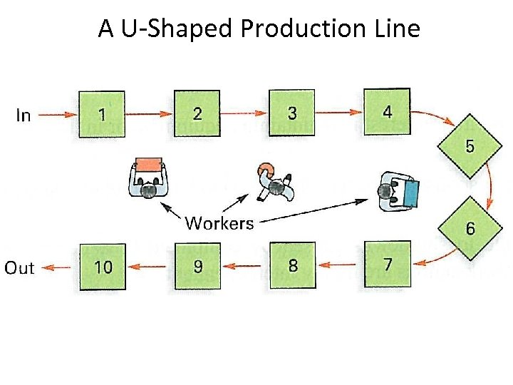 A U-Shaped Production Line