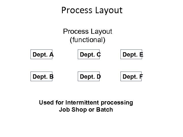 Process Layout (functional) Dept. A Dept. C Dept. E Dept. B Dept. D Dept.