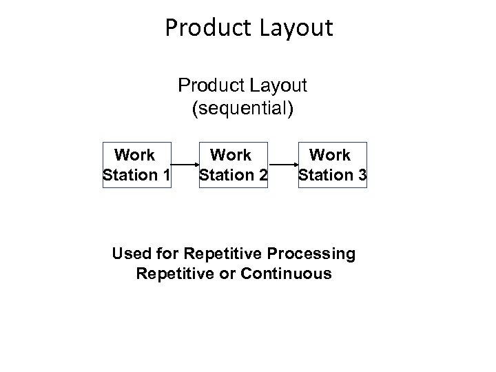 Product Layout (sequential) Work Station 1 Work Station 2 Work Station 3 Used for