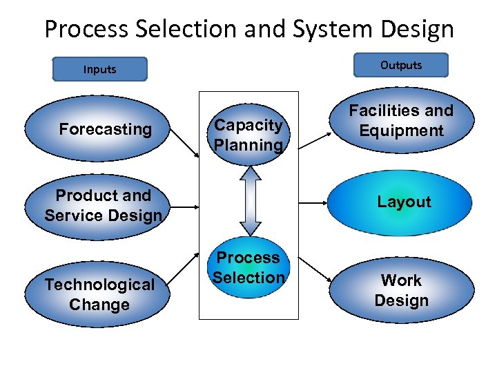 Process Selection and System Design Outputs Inputs Forecasting Capacity Planning Product and Service Design