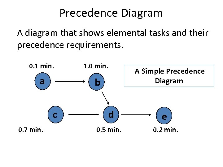 Precedence Diagram A diagram that shows elemental tasks and their precedence requirements. 0. 1