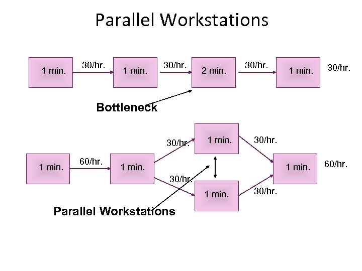 Parallel Workstations 1 min. 30/hr. 2 min. 30/hr. 1 min. 30/hr. Bottleneck 30/hr. 1