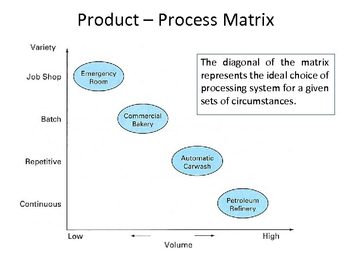 Product – Process Matrix The diagonal of the matrix represents the ideal choice of