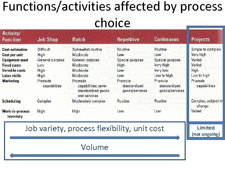 Functions/activities affected by process choice Job variety, process flexibility, unit cost Volume Limited (not