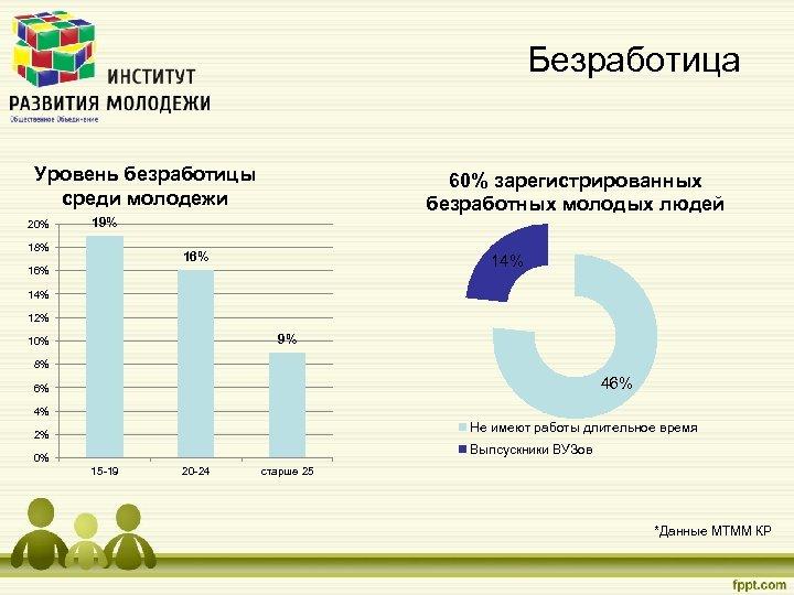 Безработица Уровень безработицы среди молодежи 20% 60% зарегистрированных безработных молодых людей 19% 18% 16%