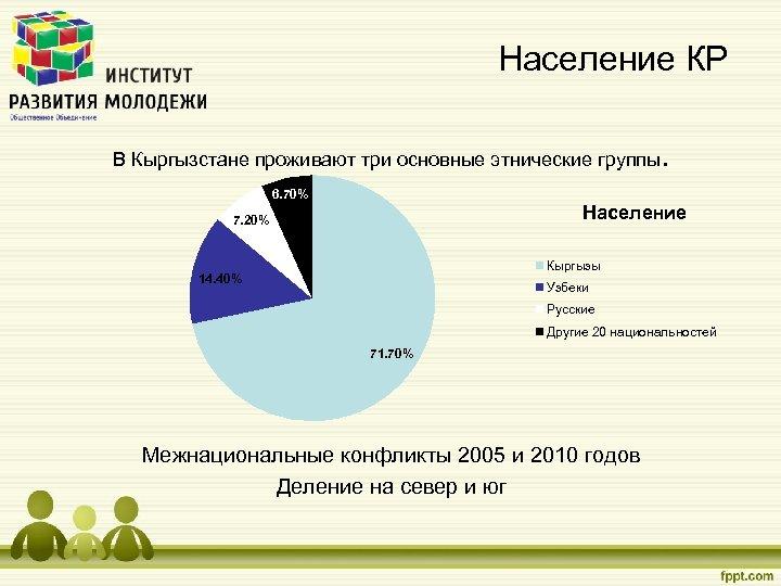 Население КР В Кыргызстане проживают три основные этнические группы. 6. 70% Население 7. 20%