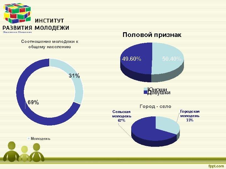 Половой признак Соотношение молодежи к общему населению 49. 60% 50. 40% 31% Юноши Девушки