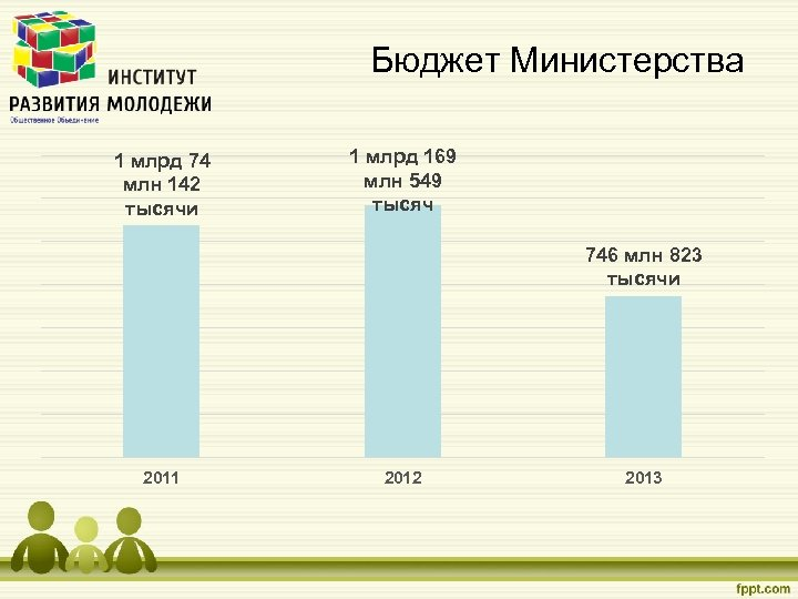 Бюджет Министерства 1 млрд 74 млн 142 тысячи 1 млрд 169 млн 549 тысяч