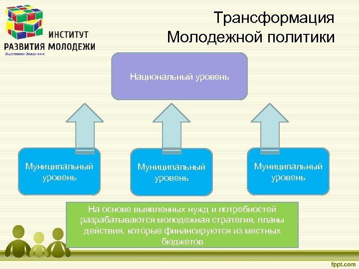Трансформация Молодежной политики Национальный уровень Муниципальный уровень На основе выявленных нужд и потребностей разрабатываются